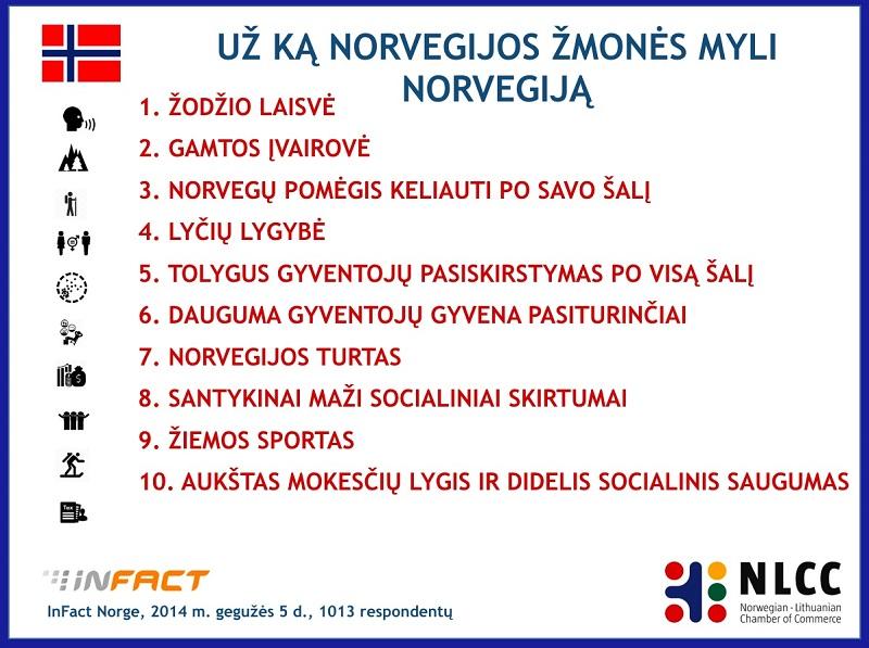 Norvegai linki lietuviams labiau pasitikėti savimi
