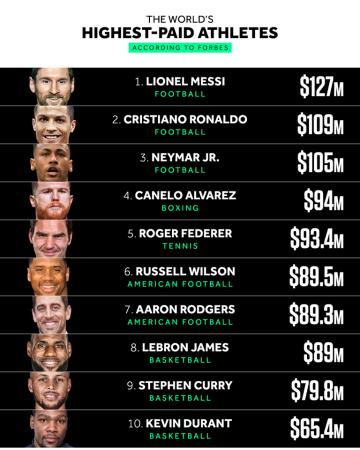 Milijonierių klubas: paskelbtas daugiausiai uždirbančių sportininkų sąrašas