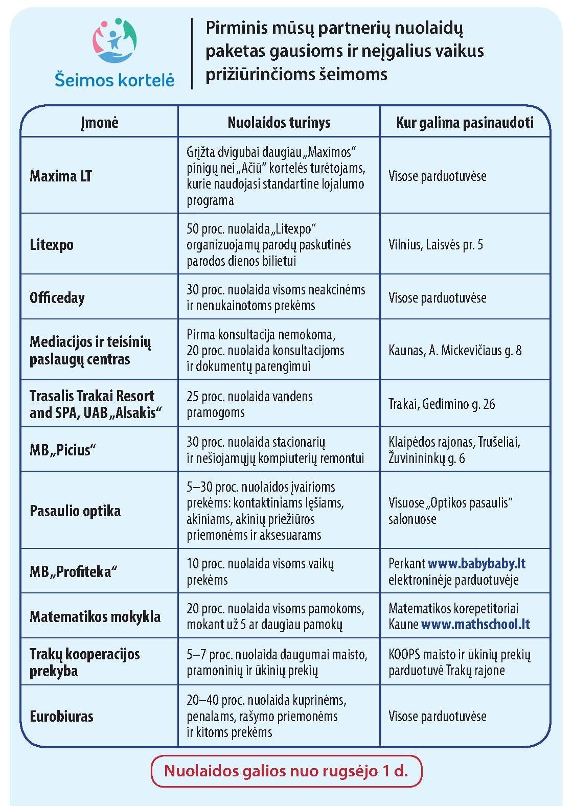 Ministras L. Kukuraitis: nuolaidų sąrašas su Šeimos kortele ilgėja