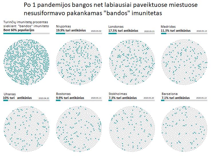 """Kairėje viršutiniame kampe – procentas populiacijos reikalingas užtikrinti """"bandos"""" imunitetą. Kituose apskritimuose – realus procentas imunitetą turinčių asmenų labiausiai COVID-19 pandemijos paveiktose vietose. Datos atitinka tyrimų publikavimo datas. Nurodomi procentai gali būti su paklaida, ypač tose vietose, kur COVID-19 infekcijos buvo retesnės. Duomenys iš Uhano – rinkti tarp į darbą grįžtančių asmenų."""
