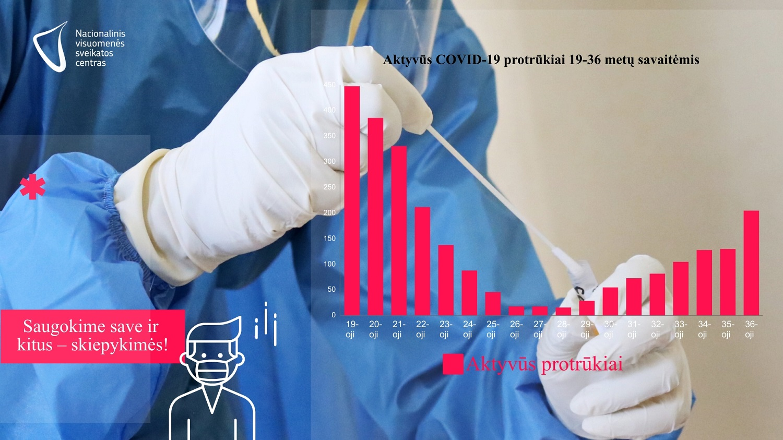 Epidemiologai: daugiausia aktyvių protrūkių – gamybos sektoriuje ir ugdymo įstaigose